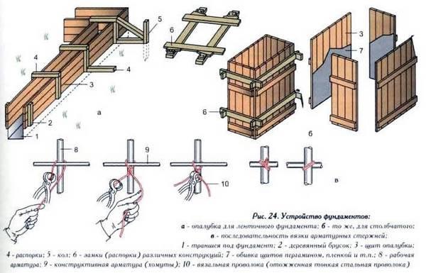Способы крепления опалубки и вязки арматуры
