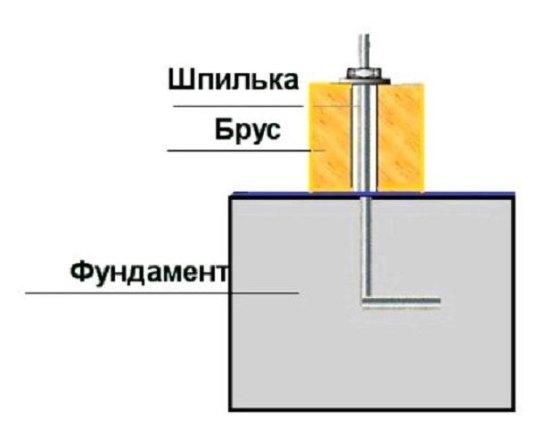 Схема установки закладной под брус