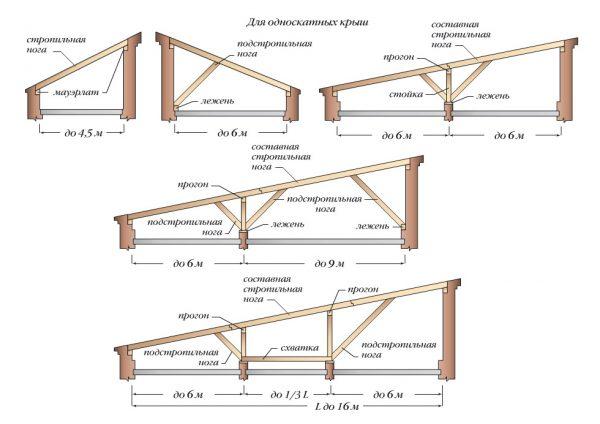 Схема сборки стропил для крыши