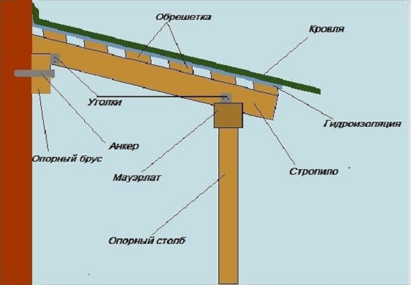 Каркас деревянного козырька