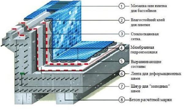 Схема слоев бассейна
