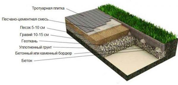 Дорожка на даче из плитки: пошагово
