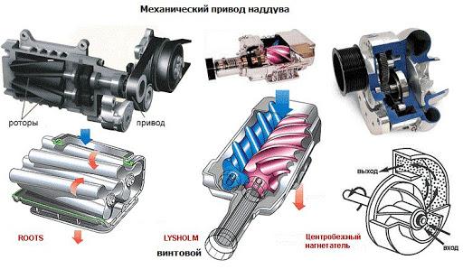 механический привод наддува
