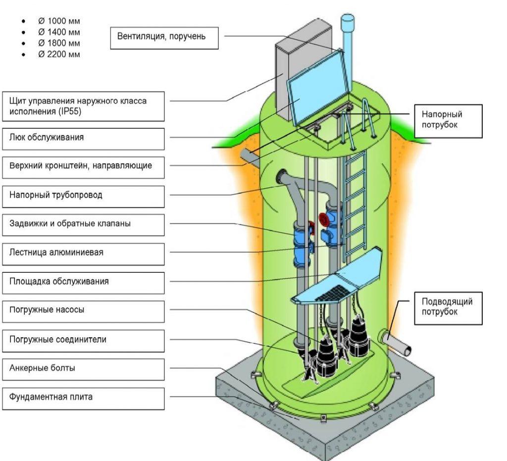 станция управления насосом