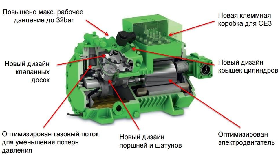 устройство поршневых компрессоров