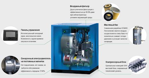 винтовые компрессоры с частотным преобразователем