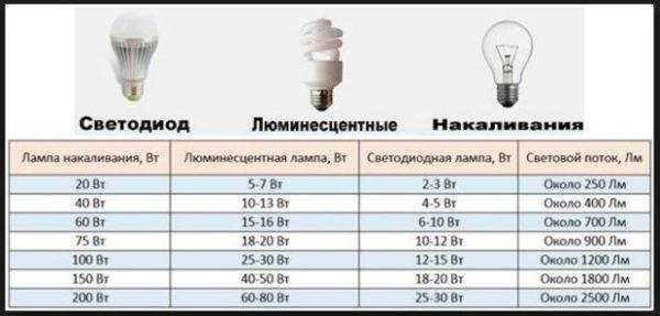 Выбираем светильники для натяжных потолков