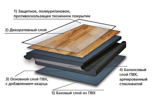 Послойный состав винилового покрытия