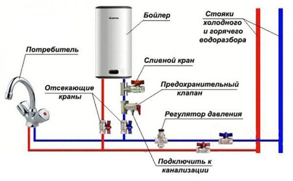 Бойлер или газовая колонка: что лучше