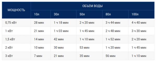 Таблица времени нагрева воды в бойлере