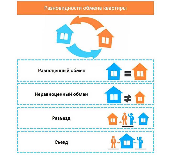 обмен квартир москва