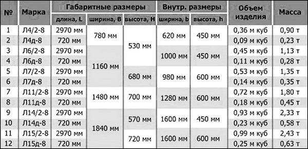 Размеры кабельных лотков
