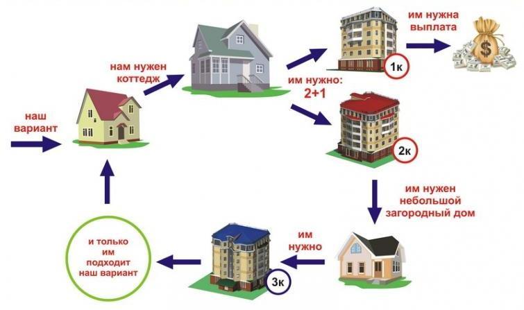 схема обмена недвижимости