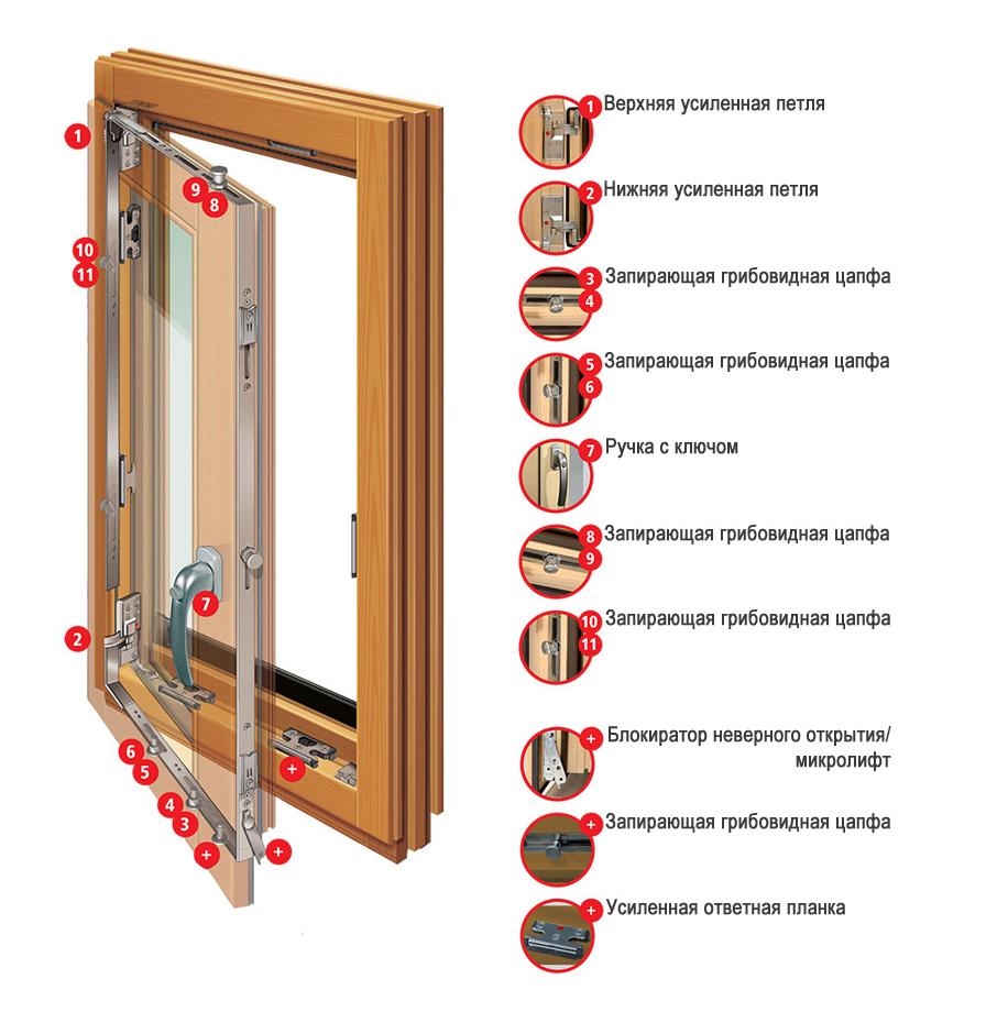 фурнитура деревянных окон