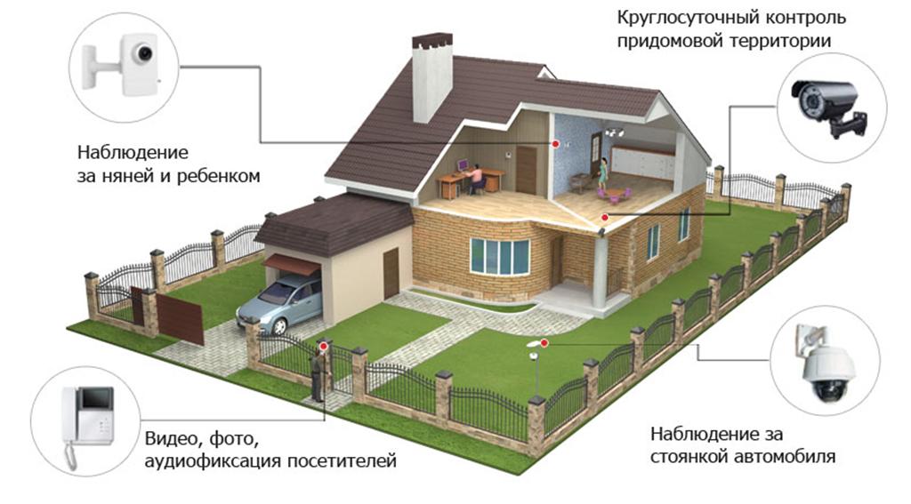 размещение видеосигнализации в доме