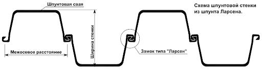 схема шпунтовой стены