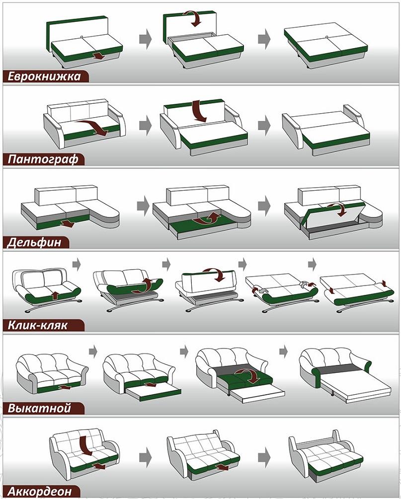 виды раскладки диванов