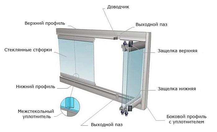 безрамное пластиковый окно