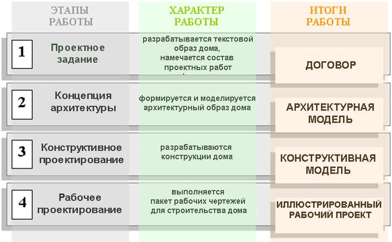 этапы проектирования дома схема