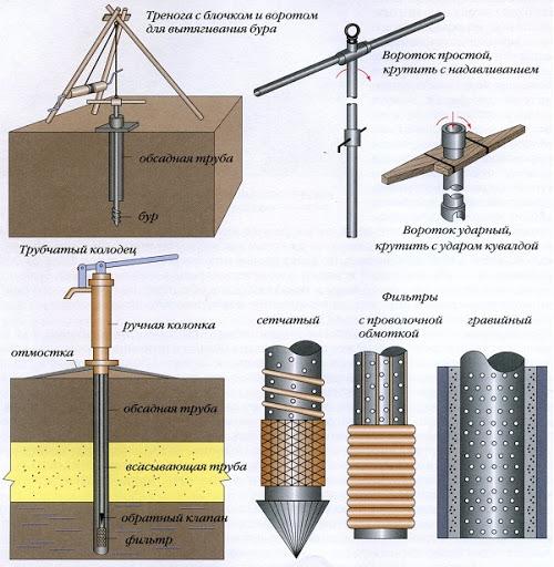 инструмент для бурения скважин