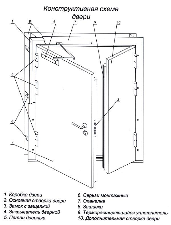конструкция тамбурной двери