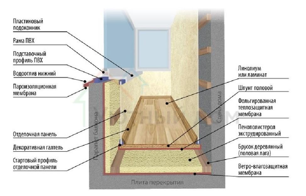 отделка балкона или лоджии