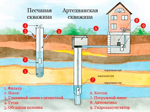 отличия артезианской и песчаной скважины