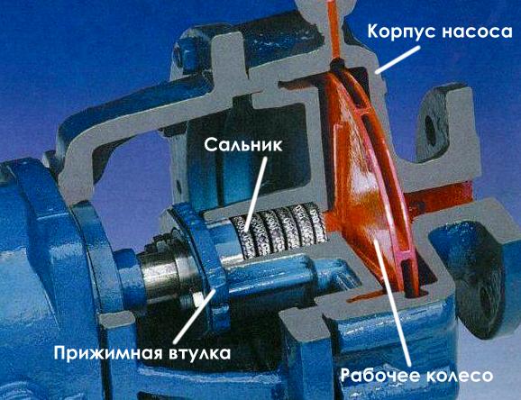 Пример использования сальникового уплотнителя