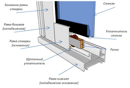 схема монтажа пластиковых окон остекление
