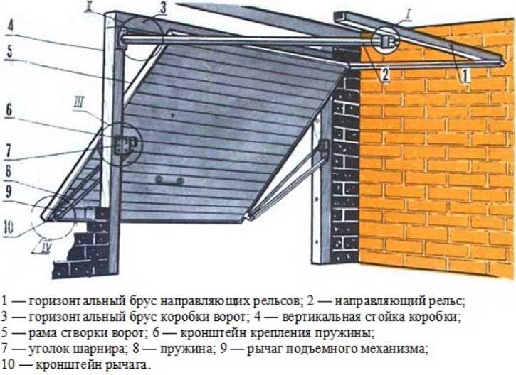 Схема монтажа подъемных гаражных ворот