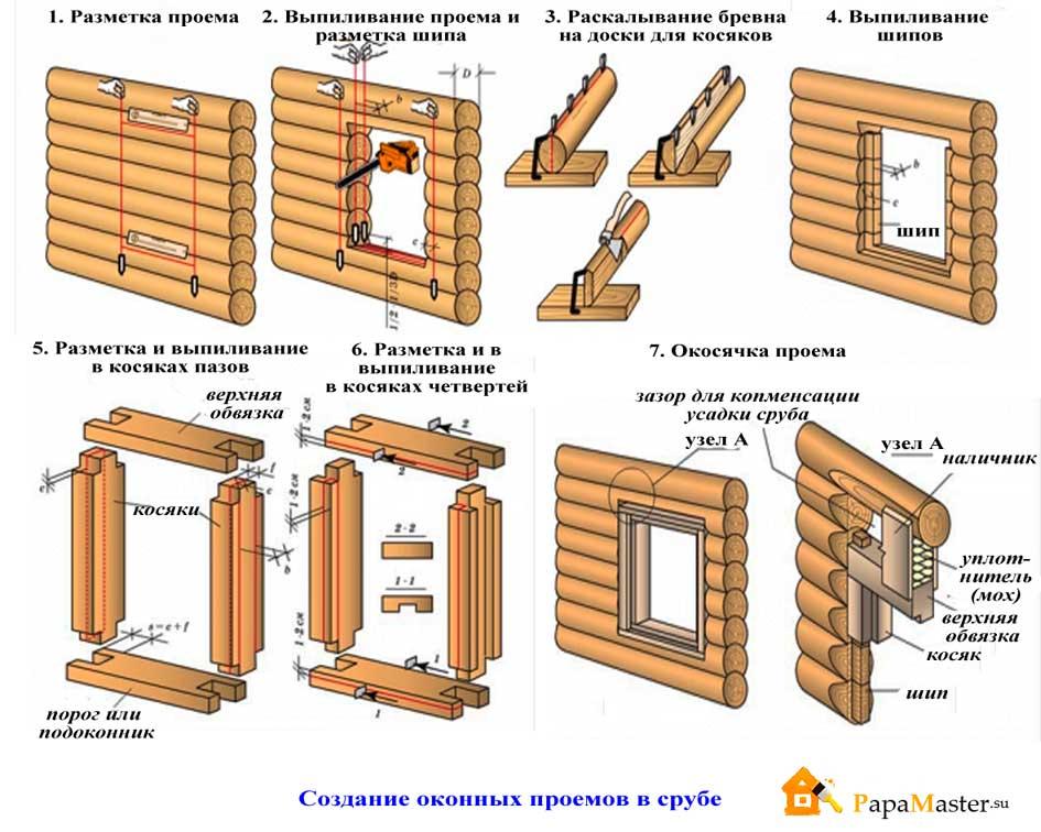 строительство дома из бревна схема
