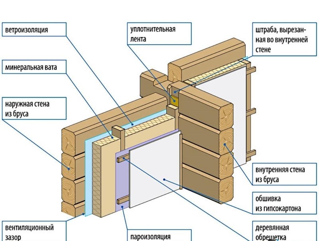 строительство домов из бруса схема