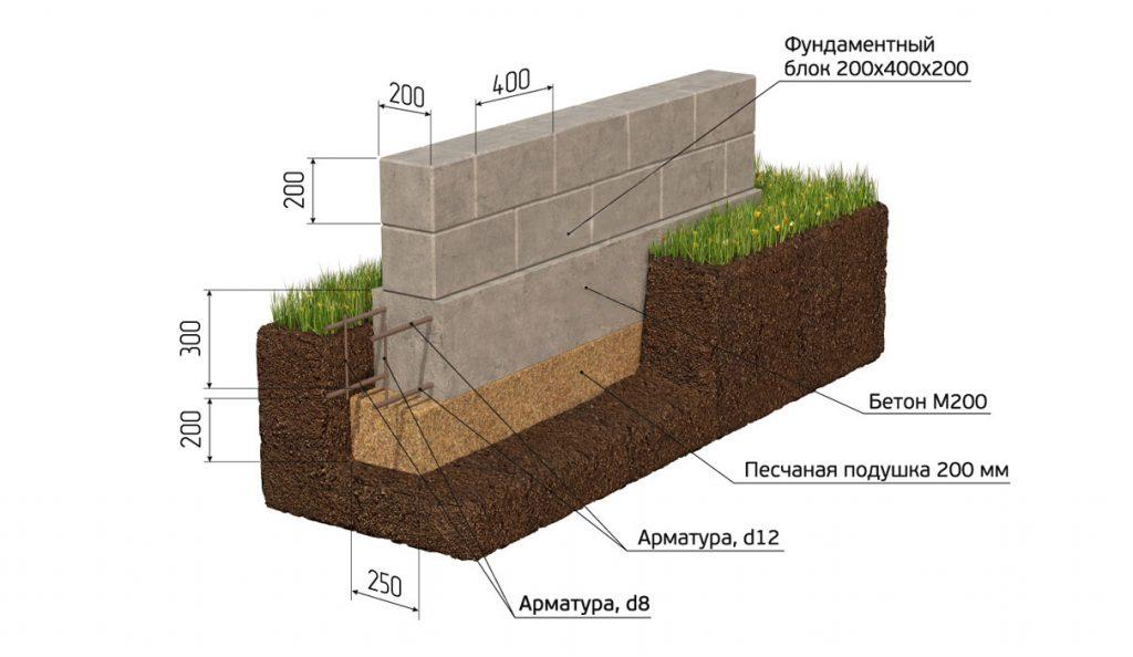 строительство из блоков схема