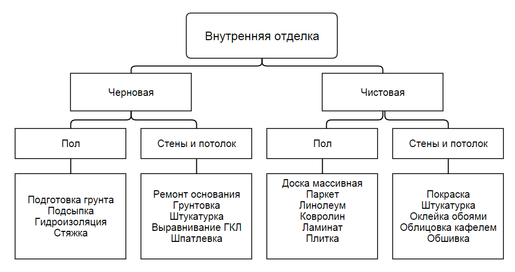 внутренняя отделка схема работ