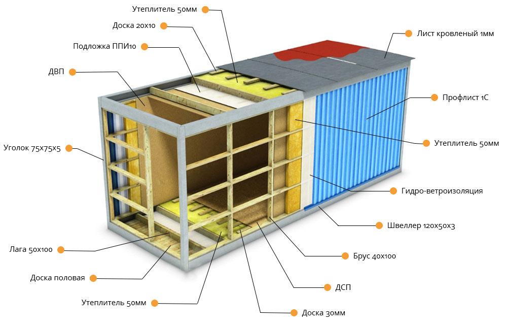 конструкция блок контейнера