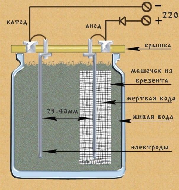 серебрянный ионизатор