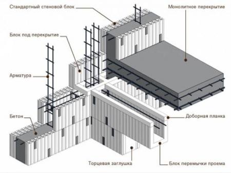Схема установки опалубки из пенополистирола