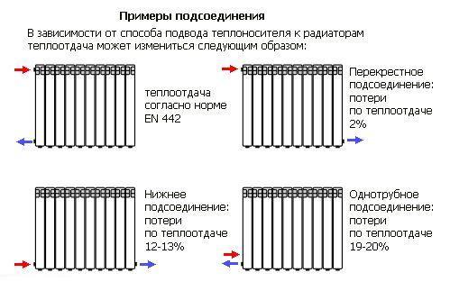 соединение биметаллических радиаторов