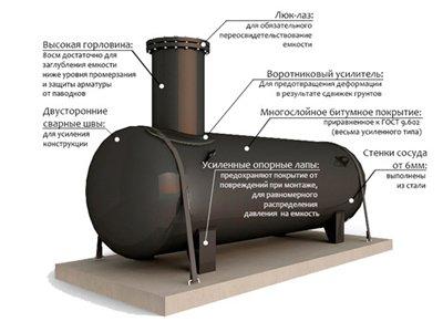конструкция газгольдера