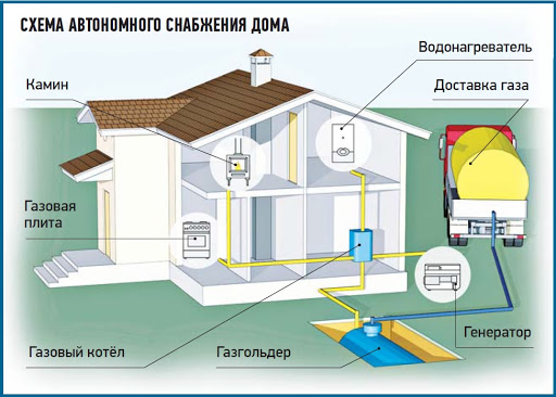 Размещение и подключение газгольдера