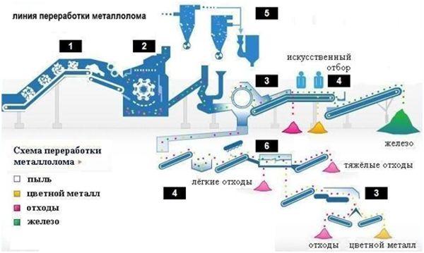 схема переработки металлолома