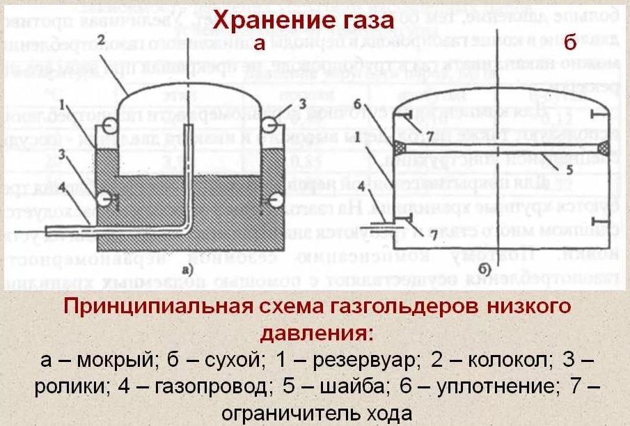 устройство газгольдеров