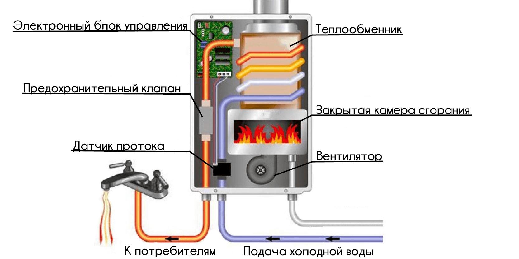 конструкция электрического водонагревателя