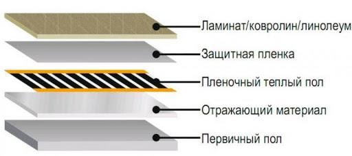 схема пленочного теплого пола