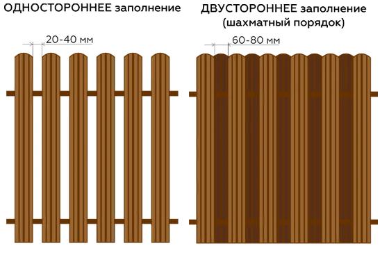 Металлоштакетник МП - производство, виды и применение